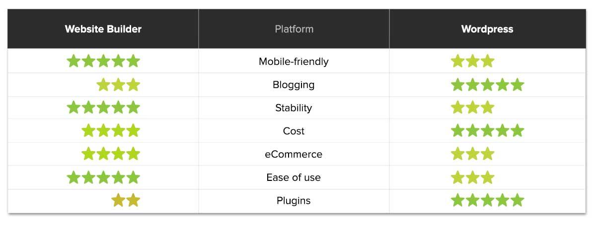 Compare Website Builders